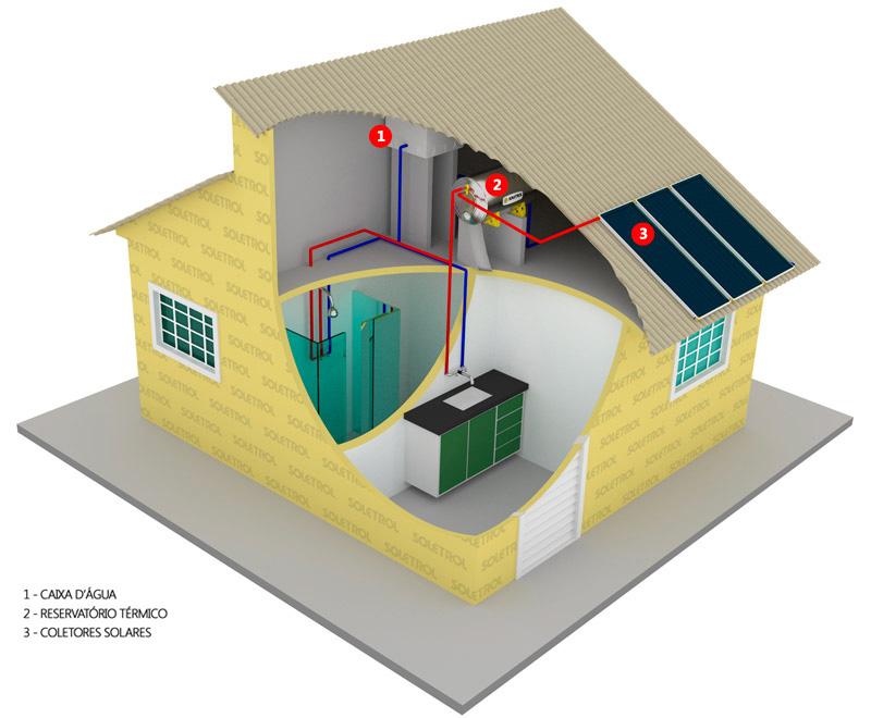 Casa com Sistema de Aquecimento Solar de Água