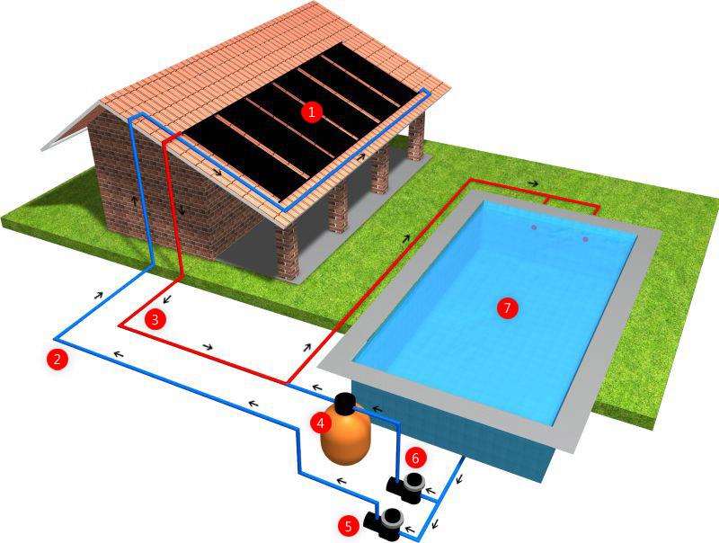 Aquecedores solares para piscinas - Bomba piscina solar ...